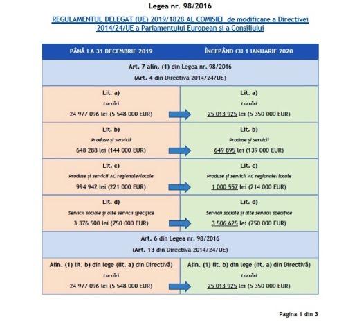 Noile praguri aplicabile procedurilor de achiziție publică valabile din 01.01.2020