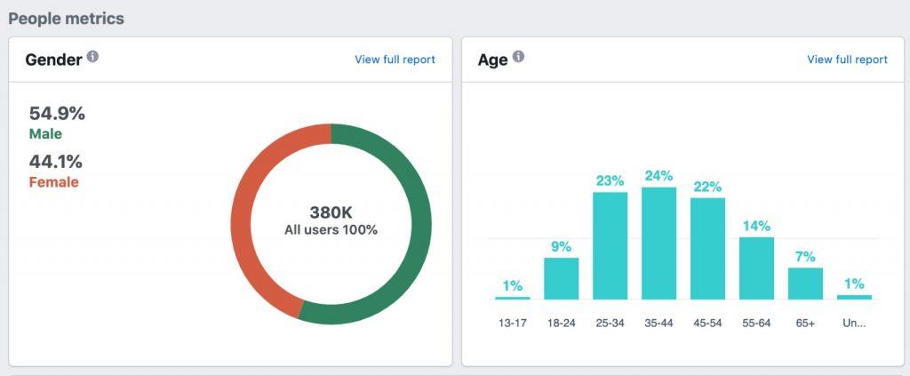 Date demografice publicitate online pe brasov.net