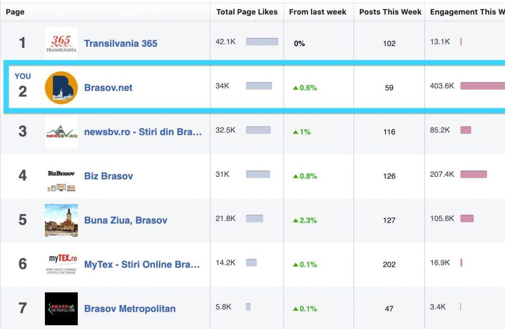 Engagement FaceBook publicitate online pe brasov.net